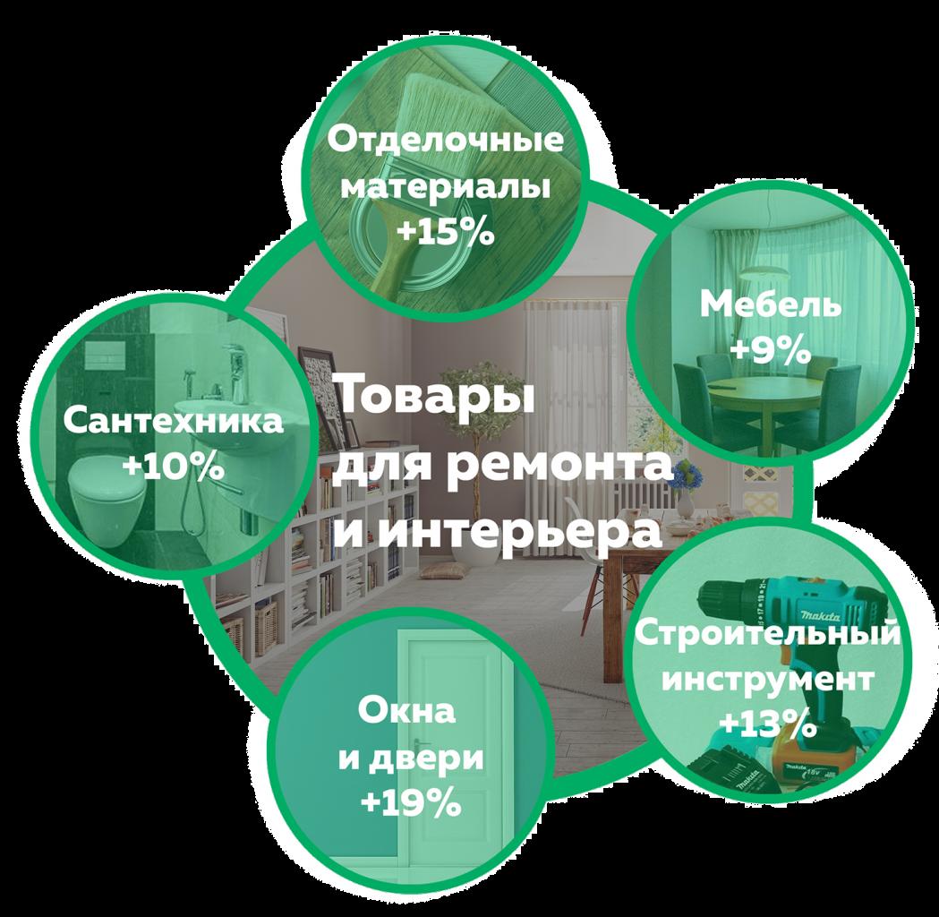 покупки товаров для ремонта и интерьера, май 2018.jpg